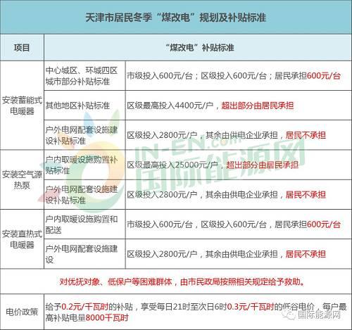"""补贴来了!华北地区13个省市最新""""煤改电""""补贴标准及电价政策,承德全补,太原每户不超2.74万"""