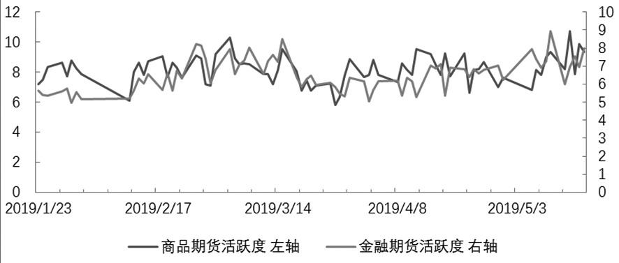 期货市场每日资金变动(5月17日)
